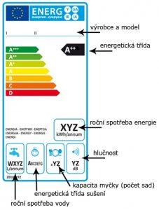 energeticky stitek mycka nadobi 227x300 - Jak vybrat myčku nádobí?