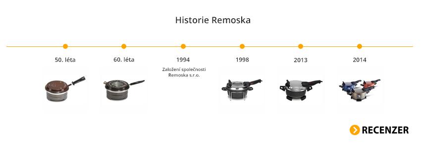 Remoska - historie